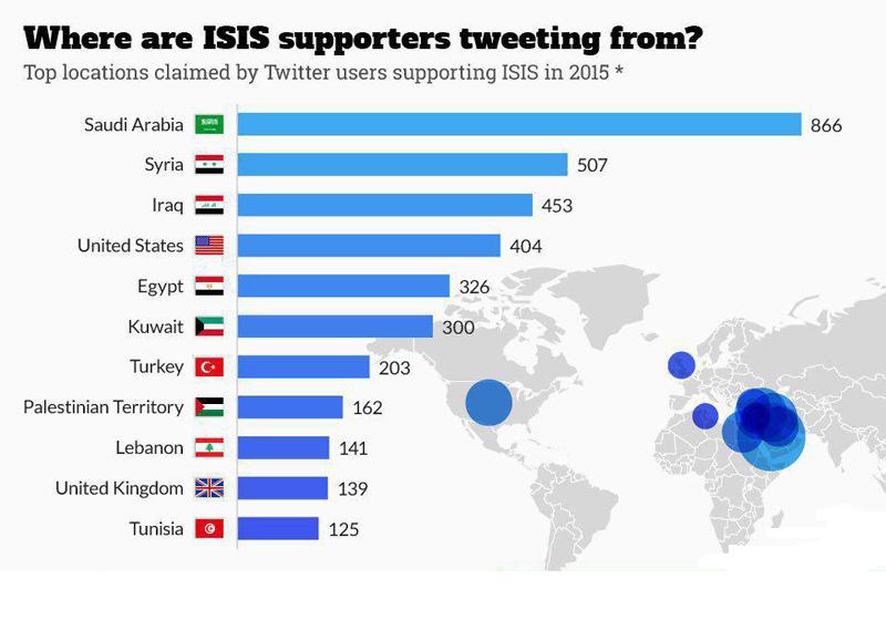موقعیت جغرافیایی فعالیت حسابهای توییتری گروهکهای تروریستی تکفیری